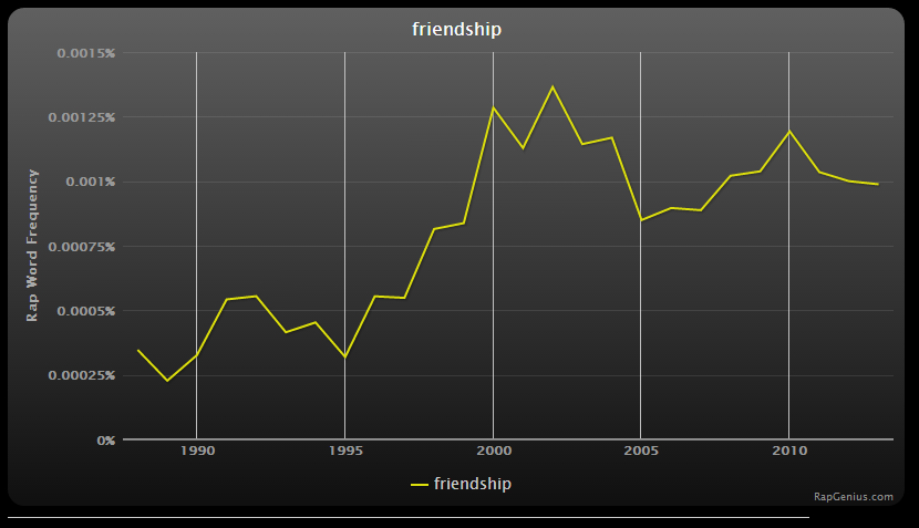 rap genius - friendship