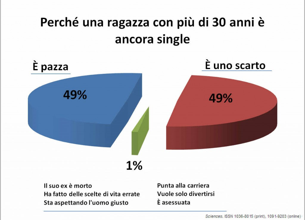 ragazza single